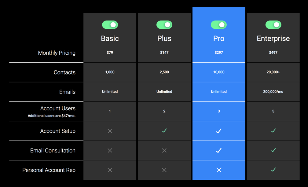 Ontraport Pricing Grid